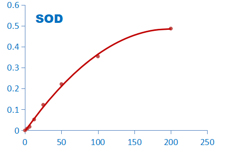 SOD酶活性