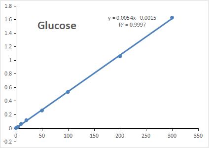 标准曲线Glucose
