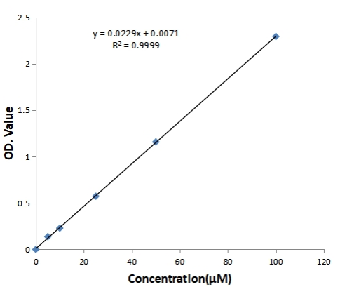 MDA含量标准曲线