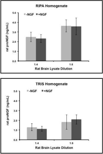 成熟的NGF不影响ProNGF浓度的测定