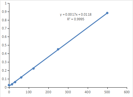 标准曲线结果展示