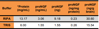 用RIPA和Tris裂解缓冲液提取的proNGF(ng/mg提取蛋白)的量是相同的