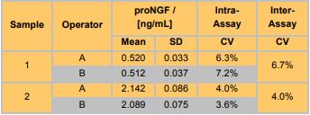 较低的分析内差异、分析间差异