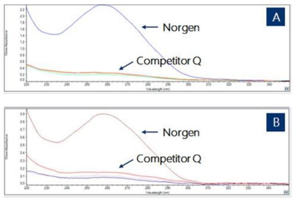 粪便DNA提取试剂盒—各品牌横向对比