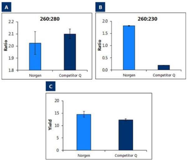 粪便RNA提取试剂盒—各品牌横向对比