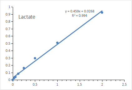 标准曲线Lactate