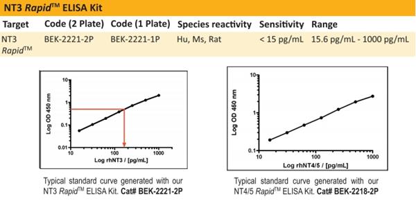 NT3和NT4/5检测试剂盒