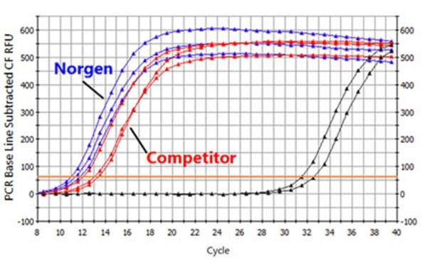 Norgen从粪便中分离出更高质量和RNA的产量