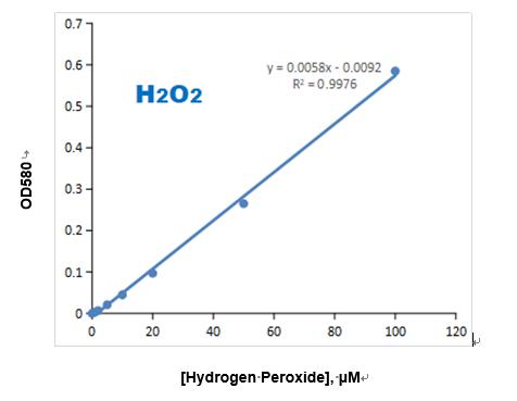 过氧化氢(H2O2)标准曲线图