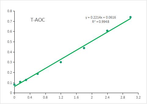 t-aoc标准曲线