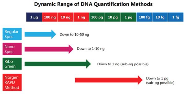 低丰度DNA定量试剂盒(货号57200)