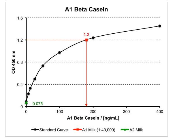 A1 Beta Casein夹心法ELISA