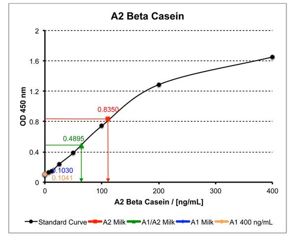 A2 Beta Casein