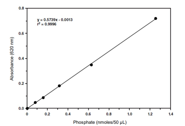 孔雀石绿-磷钼酸分光光度法