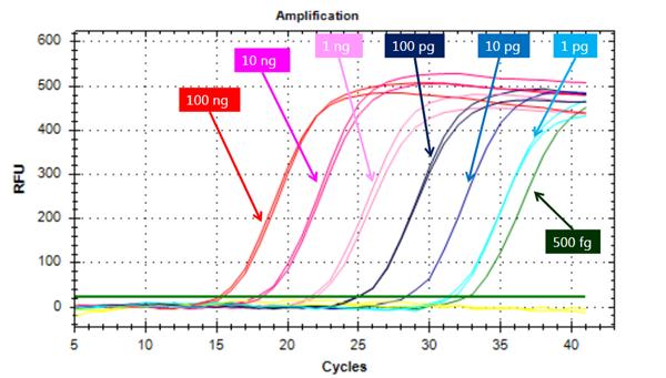 使用低豐度RNA定量試劑盒在皮克范圍內進行RNA定量的靈敏度