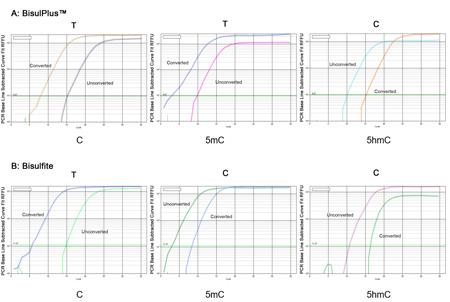 qPCR分析对DNA 5mC&5hmC甲基化的定量和定位检测