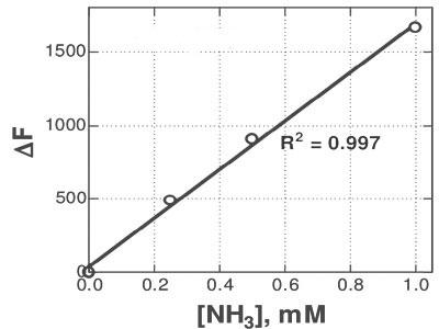邻苯二甲醛荧光法