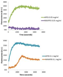 氧化Actin與天然Actin的肌動蛋白聚合分析對比