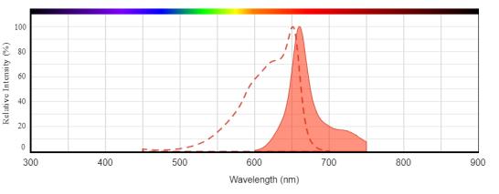 APC的激发和发射光谱