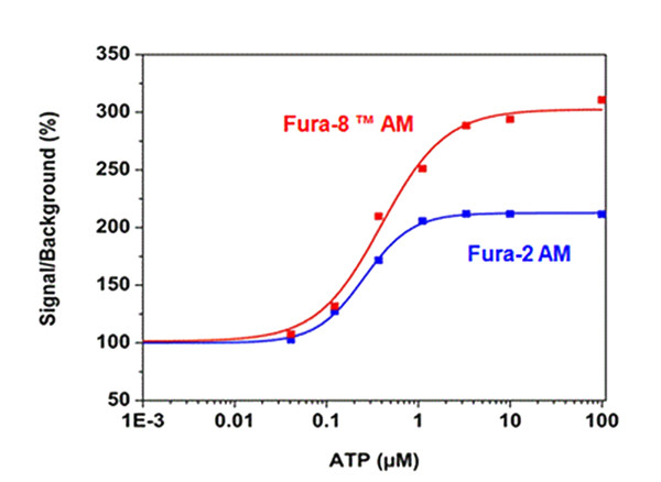 Fura-8及其衍生物