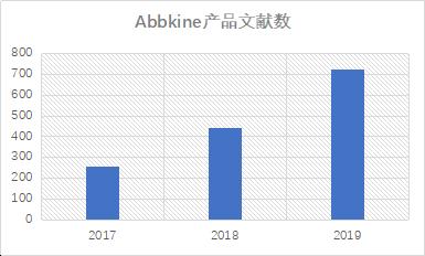 Abbkine产品发表英文文章数量