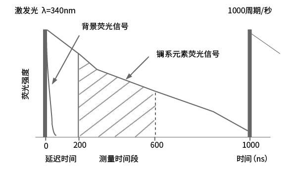 荧光信号衰变时间对比