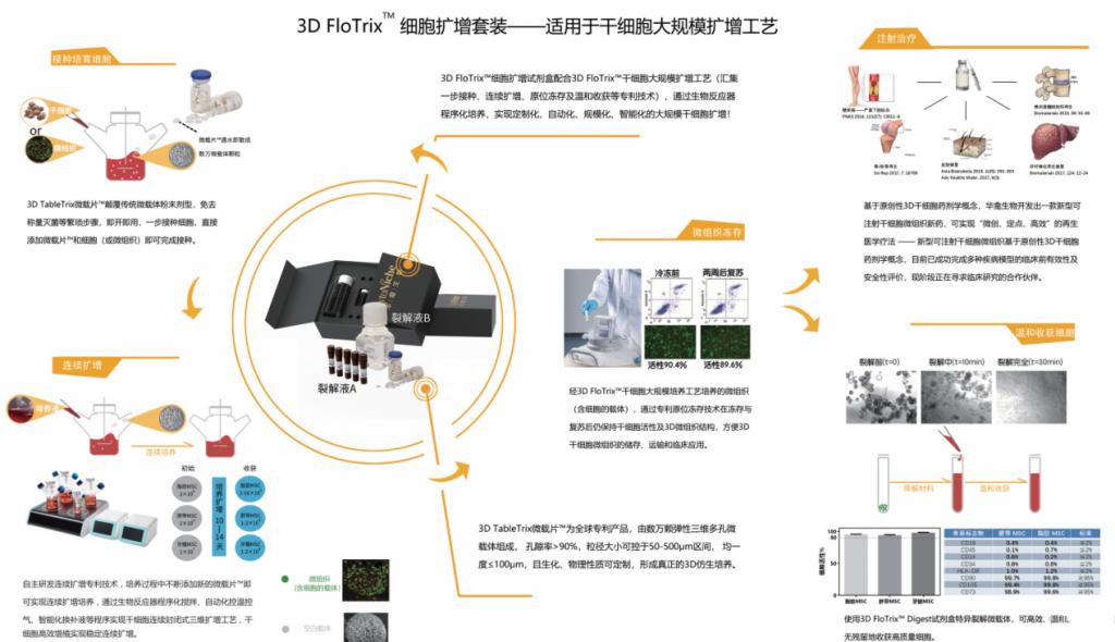 3D FloTrix™细胞扩增试剂盒