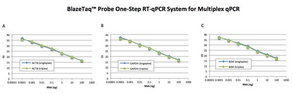 一步法RT-qPCR探针法定量试剂盒