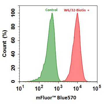 mFluor™链霉亲和素偶联物用于流式细胞术