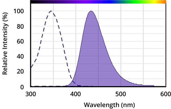AMCA(一种常用的香豆素衍生物)的激发和发射光谱。