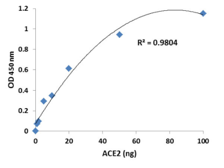 CoviDrop SARS-CoV-2 Spike-ACE2结合抑制剂快速筛选试剂盒