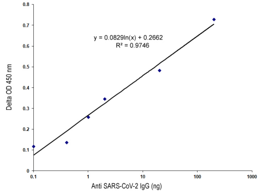 SeroFlash SARS-CoV-2 IgG / IgM ELISA快速试剂盒