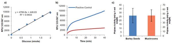 植酸酶分析試劑盒原理