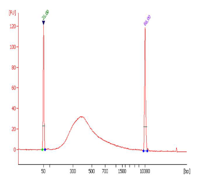5-mC RNA样品适用性