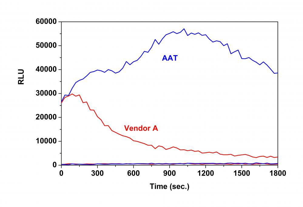 Amplite™高斯熒光素酶報告基因基因測定