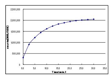 Cdc25A的酶活時間曲線