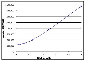 Cdc25B催化結構域重組蛋白的劑量酶活曲線