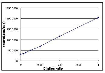 Cdc25C催化結構域重組蛋白的劑量酶活曲線