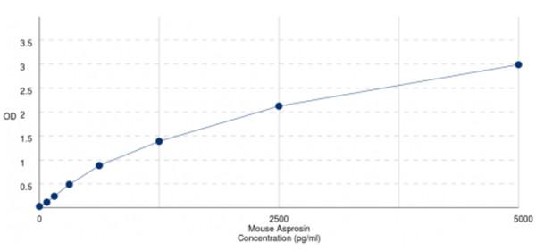 小鼠白脂素浓度的标曲——厂家考证