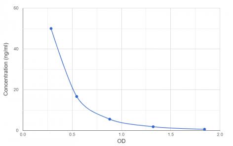 小鼠D-二聚体的OD值的标曲