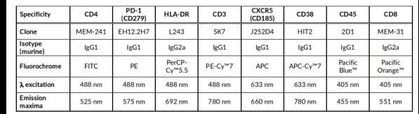 CD试剂盒中抗体信息