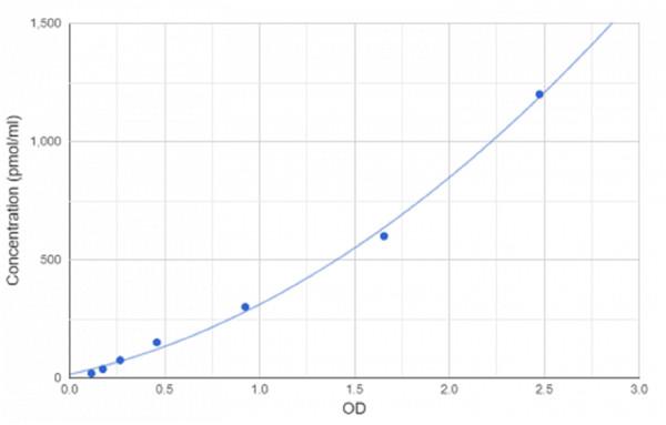 人糖化白蛋白(GA)OD值的标曲